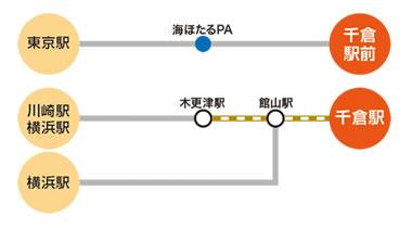 高速バスでのアクセスマップ